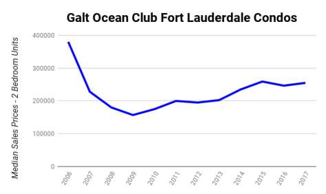 Galt Ocean Club Fort Lauderdale condos median sales prices 2006 - 2017 - 2 Bedroom Units!