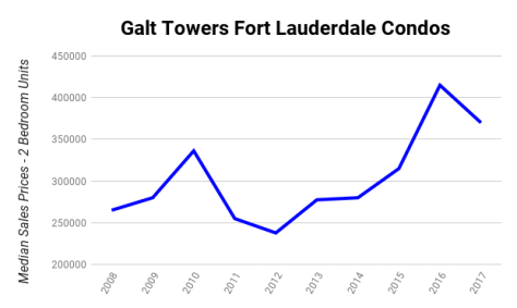 Galt Towers Fort Lauderdale condo median sales price 2008-2017 - 2 Bedroom Units!