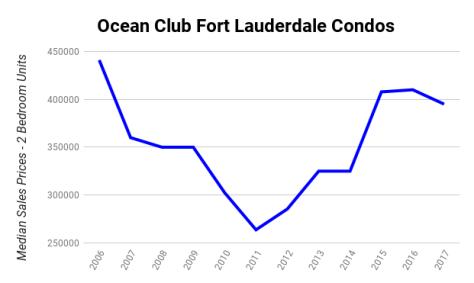 Ocean Club Fort Lauderdale condos Median Sales Prices 2006 - 2017 - 2 Bedroom Units