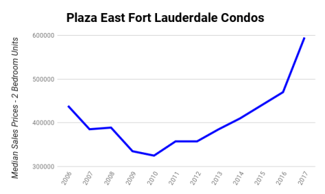 Plaza East Fort Lauderdale condos median sales prices 2006 - 2017 - 2 bedroom units!