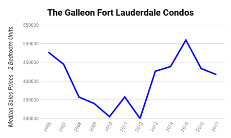 The Galleon Fort Lauderdale Condos Median Sales Prices 2006-2017 - 2 Bedroom Units