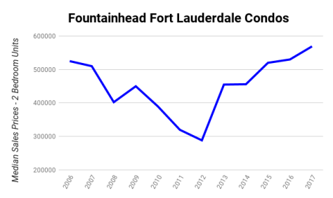 Fountainhead Fort Lauderdale Condos Median Sales Prices 2006-2017 - 2 Bedroom Units