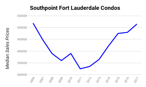 Southpoint Fort Lauderdale Condos Median Sales Prices 2006-2017 - 2 Bedroom Units
