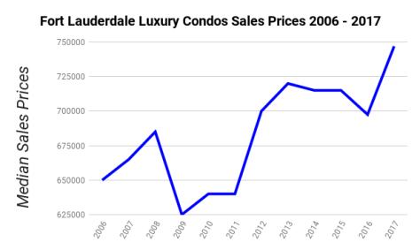 Fort Lauderdale Luxury Condos Median Sales Prices 2006 - 2017