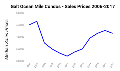 Galt Ocean Mile Condos Median Sales Prices 2006-2017