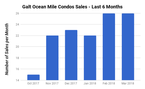 Galt Ocean Mile condo sales October 2017 - March 2018