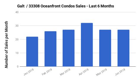 Galt Ocean Mile Zip 33308 oceanfront condo sales January 2018 - June 2018