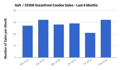 Galt Ocean Mile condo sale March 2018 to August 2018