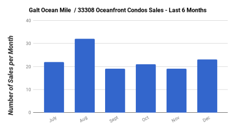 Galt Ocean Mile condo sales July - December 2018