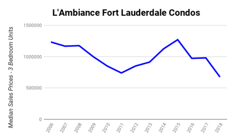 L'Ambiance 4240 Galt Ocean Drive condos median sales prices 2006-2018