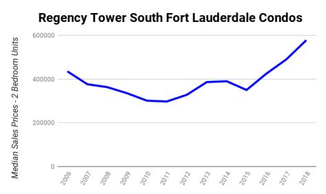 Median Sales prices 2 bedroom Galt Ocean Mile condos sold Regency Tower South 3750 Galt Ocean Drive Fort Lauderdale 2006-2018