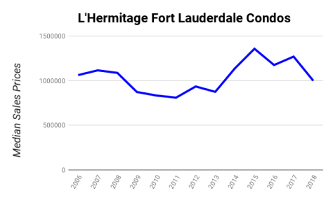 Median sales prices Galt Ocean Mile condos sold L'Hermitage 3100-3200 N Ocean Blvd Fort Lauderdale Florida 2006-2018
