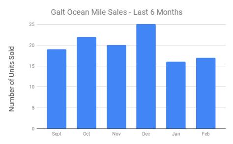Galt Ocean Mile condo sales last 6 Months - September 2018 - February 2019