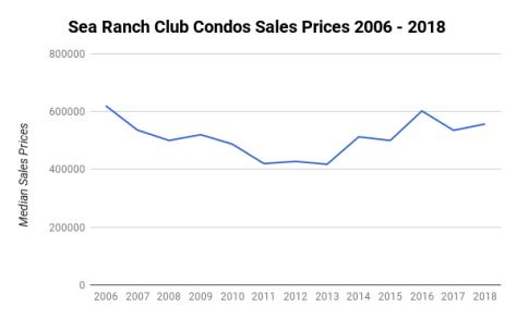 Median Sales Prices 2006-2018 Sea Ranch Club Condos 4900-5100 N Ocean Blvd Lauderdale by the Sea