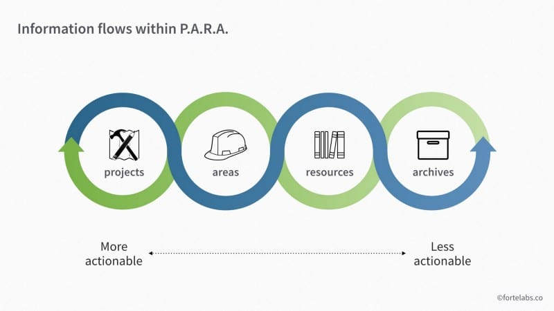 PARA Part 2: Operations Manual - Forte Labs