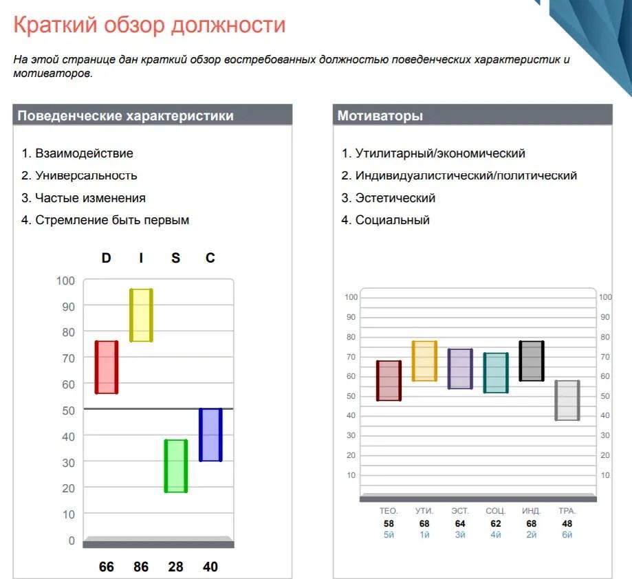 Оценка DISC Краткий обзор должности