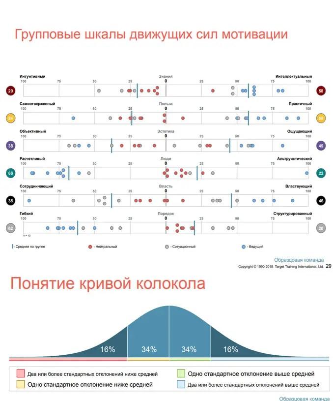 Оценка DISC групповые шкалы движущих сил мотивации
