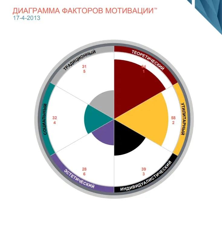 Оценка DISC диаграмма факторов мотивации