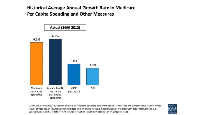 Optimized-Growth of Medicare Costs