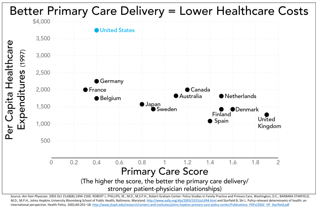 Starfield Primary Care Delivery vs Healthcare Costs border 03-2016
