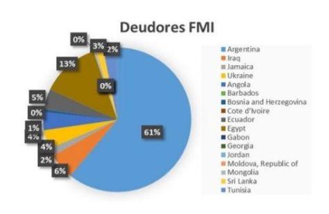 Calendario Fmi 2020.Argentina El Pais Mas Endeudado Con El Fmi Fortuna Web