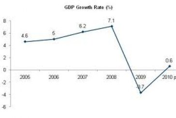 The country's GDP is low