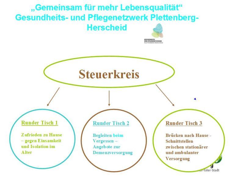 Diagramm aus dem Workshop