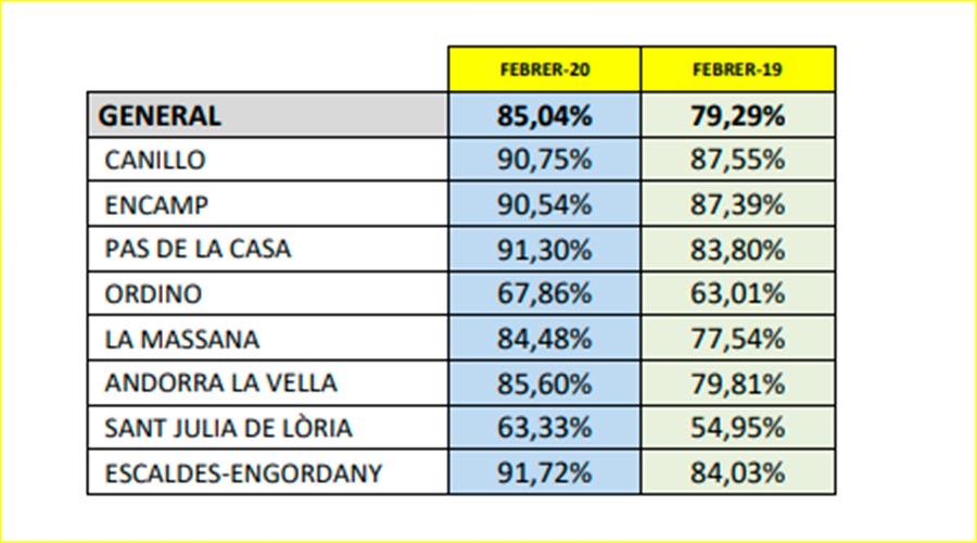 Quadre amb les dades d'ocupació hotelera del febrer 2020 per parròquies