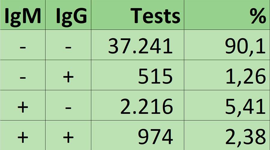 Quadre de percentatge de tests segons resultats d'IgM i IgG