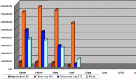 gràfic d'ngressos de taxes segons mercaderies