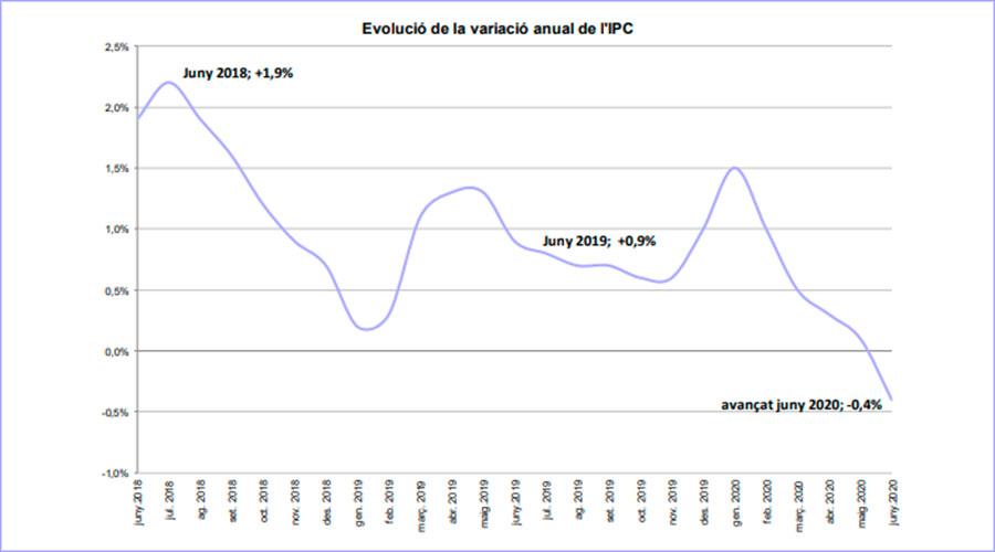 Gràfic de la variació anual de l'IPC