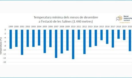 Registre de temperatures a l'estació de Les Salines