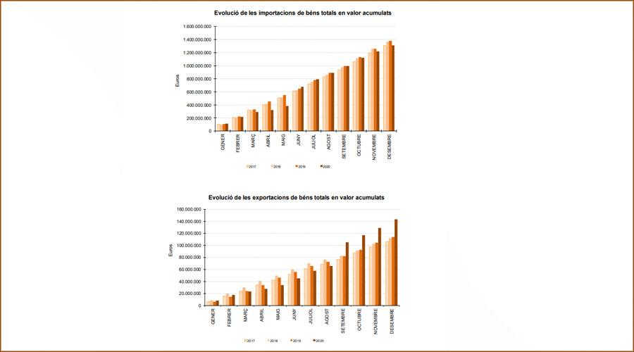Gràfics d'evolució de les importacions a dalt i les exportacions a sota