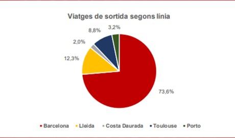 Gràfic de les destinacions, per percentatge, dels viatges de les línies regulars de transport públic internacional