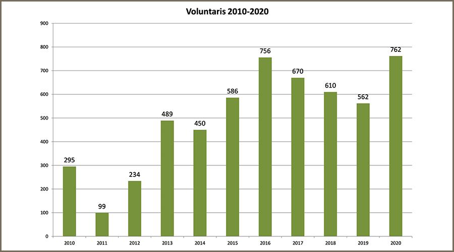 Estadística sobre el voluntariat