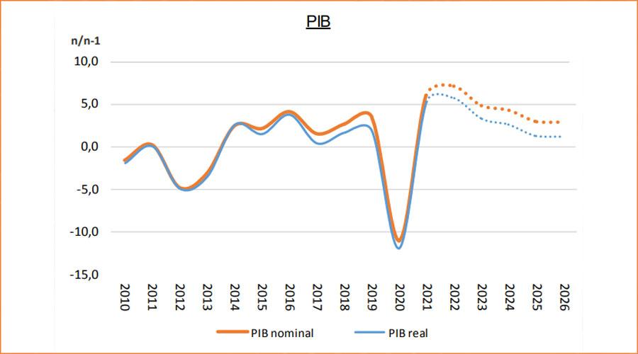 Gràfic de l'evolució del PIB i previsió fins el 2026
