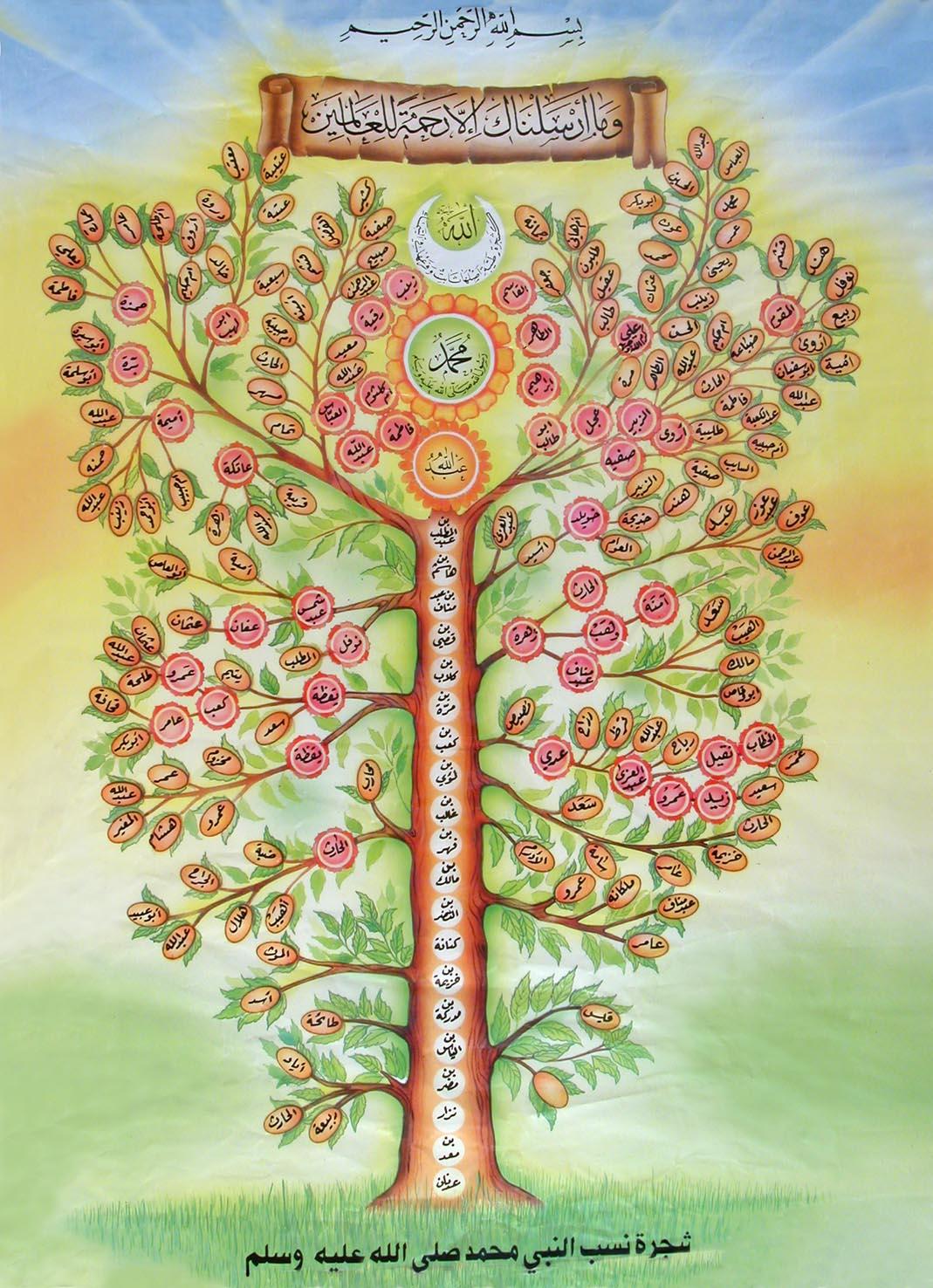 Tree Muhammad Pbuh Family