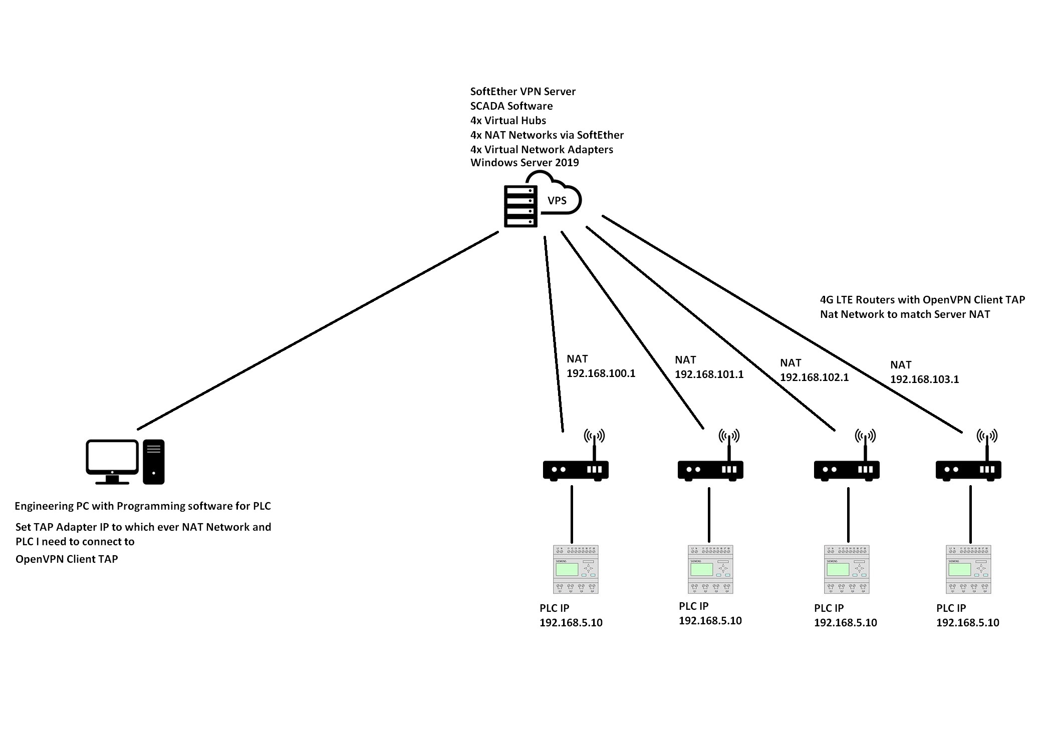Plc Remote Access With Openvpn Client And Multiple Plcs