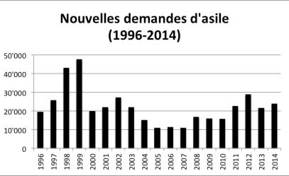 Nouvelles DA 96-14