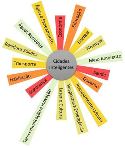 areas-tematicas-de-cidades-inteligentes-1