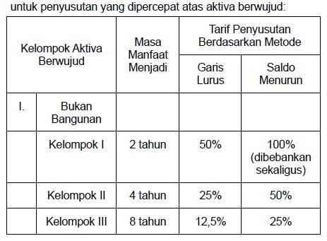 fasilitas-pajak-penyusutan