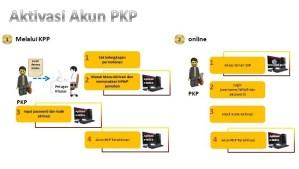 menerbitkan-faktur-pajak-aktivasi-akun-pkp