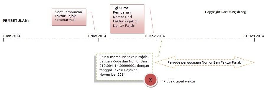 Penggunaan Nomor Seri Faktur Pajak Sesuai Se 26 Pj 2015 Forum Pajak Indonesia