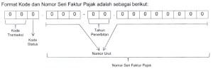 format-kode-dan-nomor-seri-faktur-pajak
