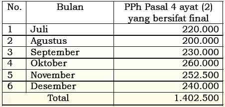 Contoh Pengisian Spt Tahunan 1770 Wajib Pajak Ukm Kategori Wp Pp 46 Jo Pp 23 2018 Forum Pajak Indonesia