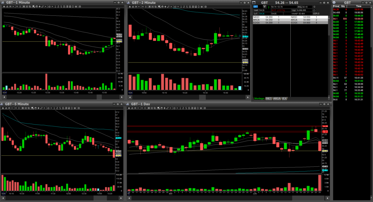 tos vs das for daytrading day trading