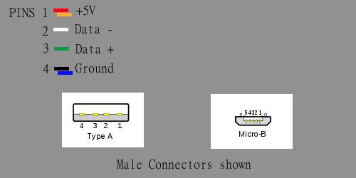 Connectors Pinout Female Usb