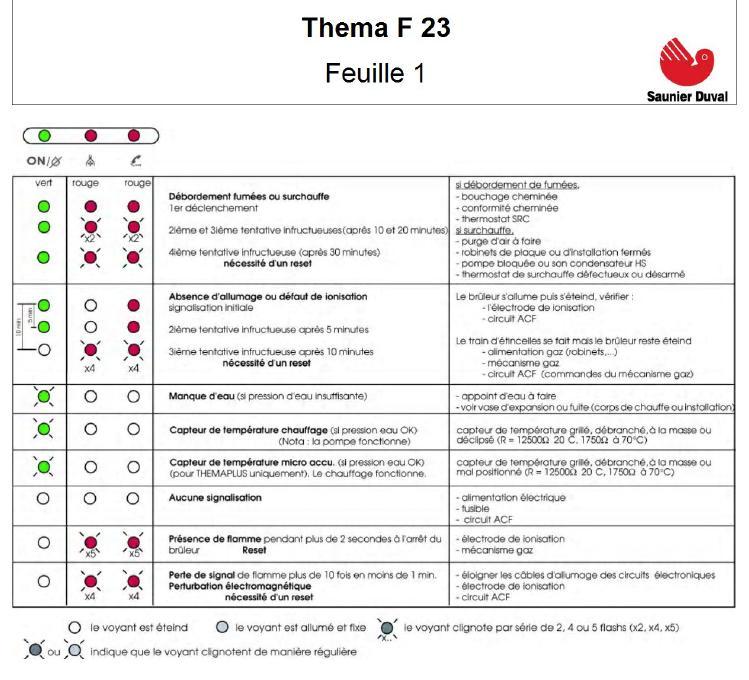 Thermique Chaudiere Saunier Duval Thema F23e Faire Un Reset Resolu