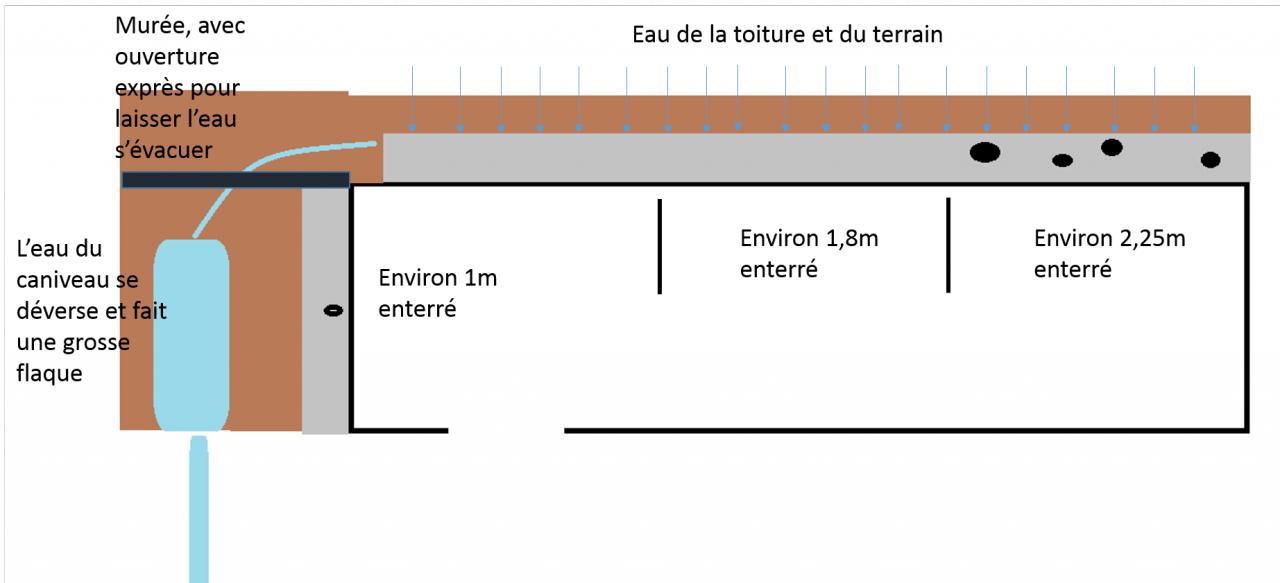 caniveau maconne en beton contre mur pierre