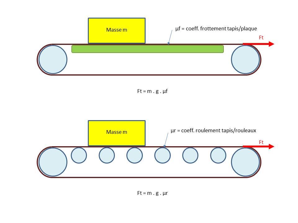 choix moteur pour tapis roulant